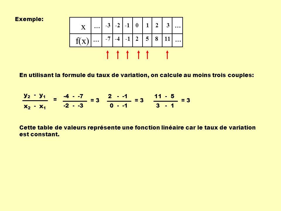 Exemple: … x f(x) … … … -3 -7 -2 -4 0 2 1 5 2 8 3 11 En utilisant la formule du taux de variation, on calcule au moins trois couples: x1x1 x2x2 - y1y1 y2y2 - = -4 - -7 -2 - -3 = 3 2 - -1 0 - -1 = 3 11 - 5 3 - 1 = 3 Cette table de valeurs représente une fonction linéaire car le taux de variation est constant.