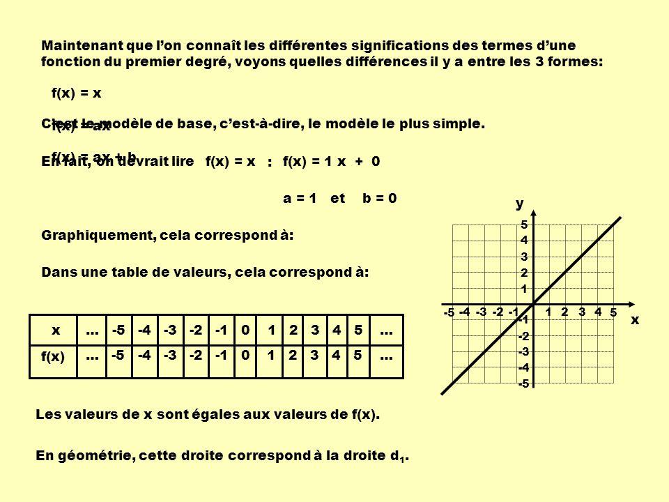 Maintenant que lon connaît les différentes significations des termes dune fonction du premier degré, voyons quelles différences il y a entre les 3 formes: f(x) = x f(x) = ax f(x) = ax + b Cest le modèle de base, cest-à-dire, le modèle le plus simple.