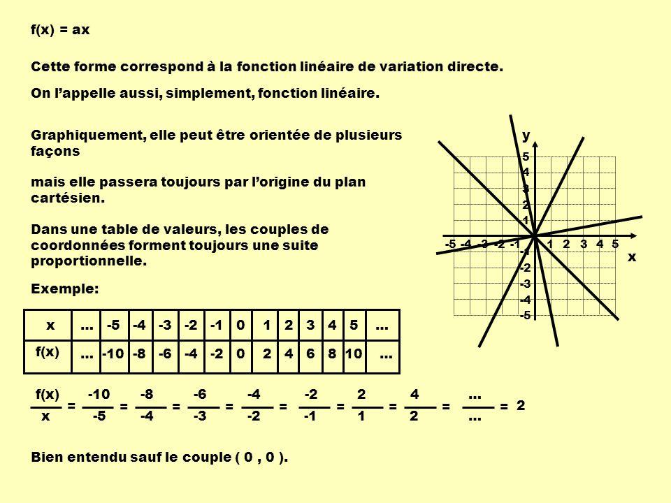 f(x) = ax Cette forme correspond à la fonction linéaire de variation directe.