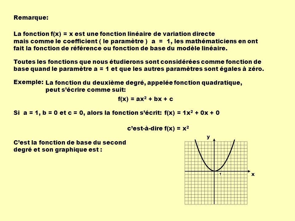 Remarque: La fonction f(x) = x est une fonction linéaire de variation directe mais comme le coefficient ( le paramètre ) a = 1, les mathématiciens en ont fait la fonction de référence ou fonction de base du modèle linéaire.