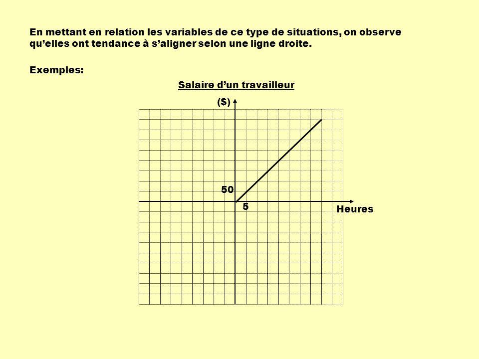 En mettant en relation les variables de ce type de situations, on observe quelles ont tendance à saligner selon une ligne droite.