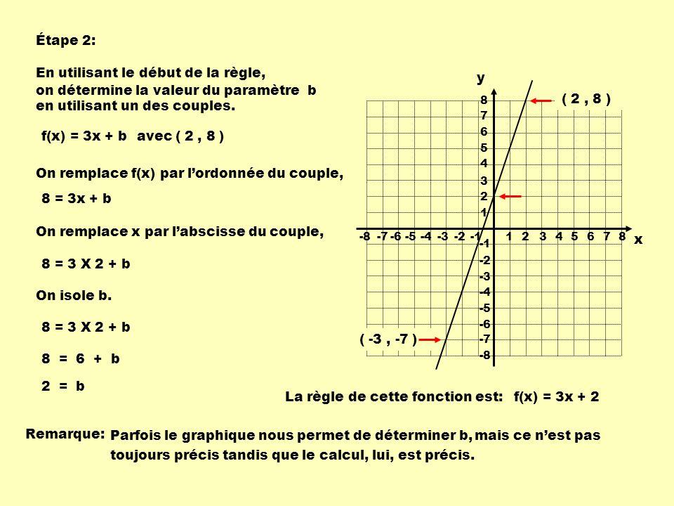 Étape 2: En utilisant le début de la règle, on détermine la valeur du paramètre b en utilisant un des couples.