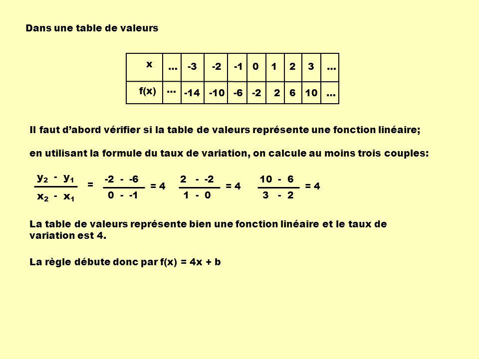 Dans une table de valeurs en utilisant la formule du taux de variation, on calcule au moins trois couples: x1x1 x2x2 - y1y1 y2y2 - = -2 - -6 0 - -1 = 4 2 - -2 1 - 0 = 4 10 - 6 3 - 2 = 4 Il faut dabord vérifier si la table de valeurs représente une fonction linéaire; … x f(x) … -3 -2 -1 0 1 2 3 … -14 -10 -6 -2 2 6 10 … La table de valeurs représente bien une fonction linéaire et le taux de variation est 4.