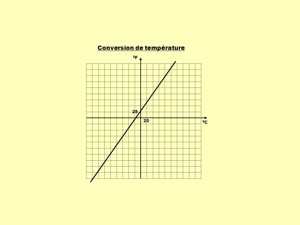 P 1 ( x 1, y 1 ) P 2 ( x 2, y 2 ) x y 1234567 1 2 3 4 5 6 En reportant la variation des ordonnées sur la variation des abscisses, on obtient le taux de variation de la fonction.