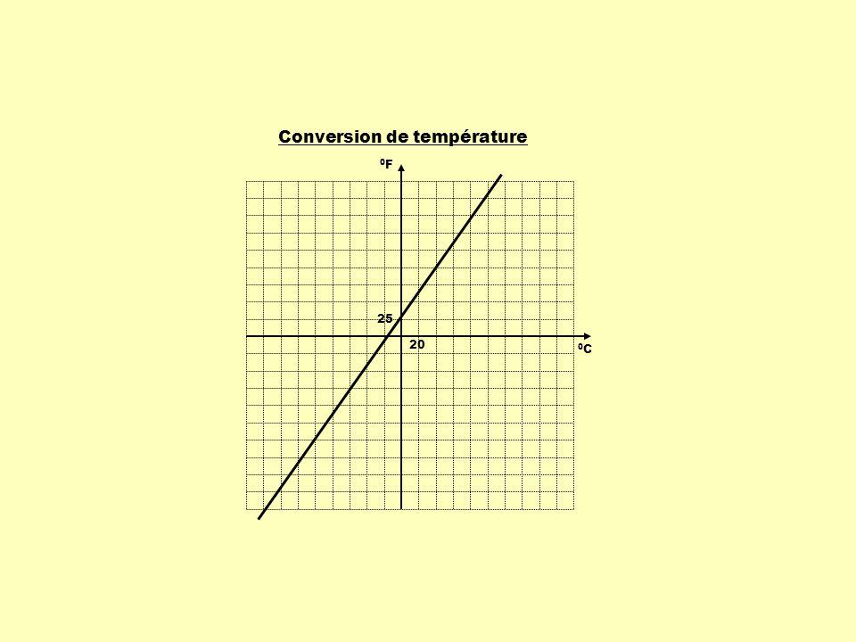 20 0C0C 25 0F0F Conversion de température
