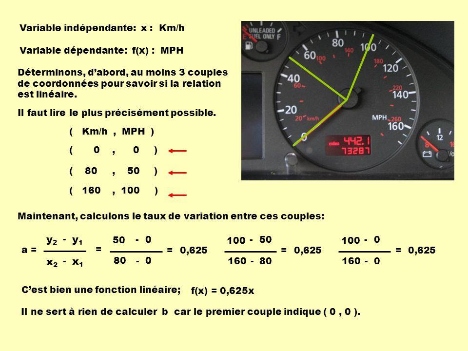 Variable indépendante: x : Km/h Variable dépendante: f(x) : MPH Déterminons, dabord, au moins 3 couples de coordonnées pour savoir si la relation est linéaire.
