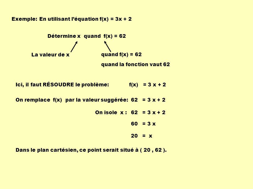 Exemple: f(x) = 3 x + 2 En utilisant léquation f(x) = 3x + 2 Détermine x quand f(x) = 62 La valeur de xquand f(x) = 62 Ici, il faut RÉSOUDRE le problème: On remplace f(x) par la valeur suggérée: Dans le plan cartésien, ce point serait situé à ( 20, 62 ).