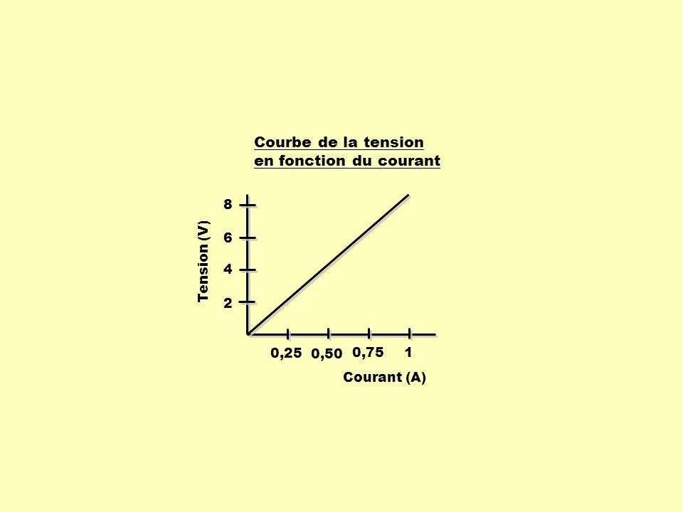 Dans un problème théorique Une fonction linéaire passe par les points ( 1, 37 ) et ( 5, 85 ).