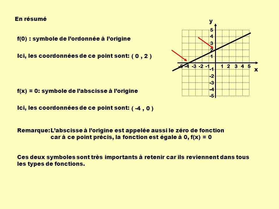 En résumé 1 234-4-3-2 -55 1 2 3 4 -4 -3 -2 -5 5 f(0) : symbole de lordonnée à lorigine Ici, les coordonnées de ce point sont: ( 0, 2 ) f(x) = 0: symbole de labscisse à lorigine Ici, les coordonnées de ce point sont: ( -4, 0 ) Ces deux symboles sont très importants à retenir car ils reviennent dans tous les types de fonctions.