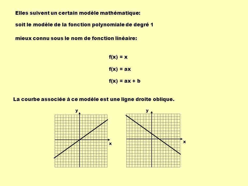 Une fonction linéaire passe par les points ( 3, 36 ) et ( 8, 71 ).