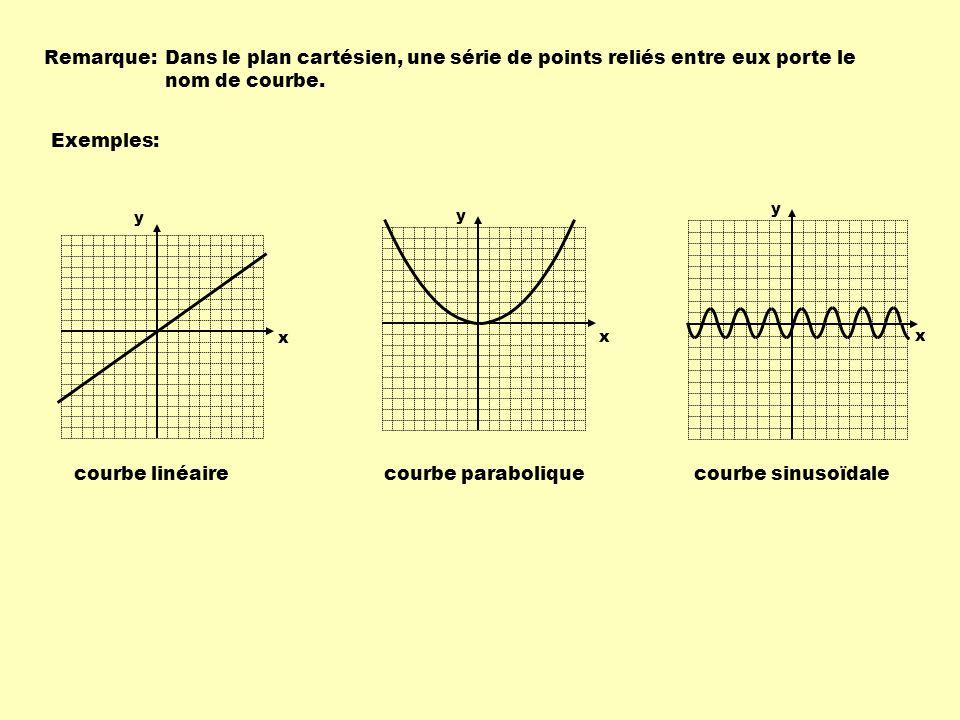 P 1 ( x 1, y 1 ) P 2 ( x 2, y 2 ) x y 1234567 1 2 3 4 5 6 Dans cet exemple, a = 5 -2 Ce qui signifie que pour un accroissement de 5 unités des abscisses, il y a décroissement de deux unités des ordonnées.