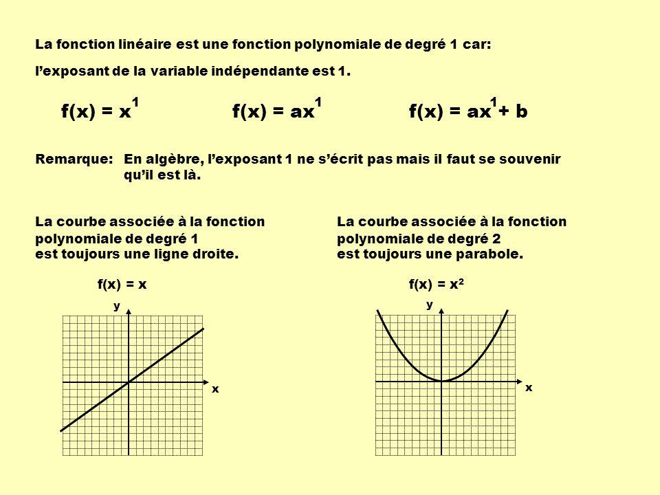 En utilisant la fonction f(x) = 0,5x + 2 Calcule f(0): 1 234-4-3-2 -55 1 2 3 4 -4 -3 -2 -5 5 f(x) = 0,5x + 2 f(0) = 0,5 X 0 + 2 =2 soit le couple ( 0, 2 ) f(0) est le symbole de lordonnée à lorigine, cest-à-dire la valeur de f(x) quand x = 0 Calcule f(x) = 0: f(x) = 0,5x + 2 0 = 0,5x + 2 -2 = 0,5x -4 = x soit le couple ( -4, 0 ) Remarque:Le point de rencontre de la courbe avec laxe des abscisses sappelle labscisse à lorigine.