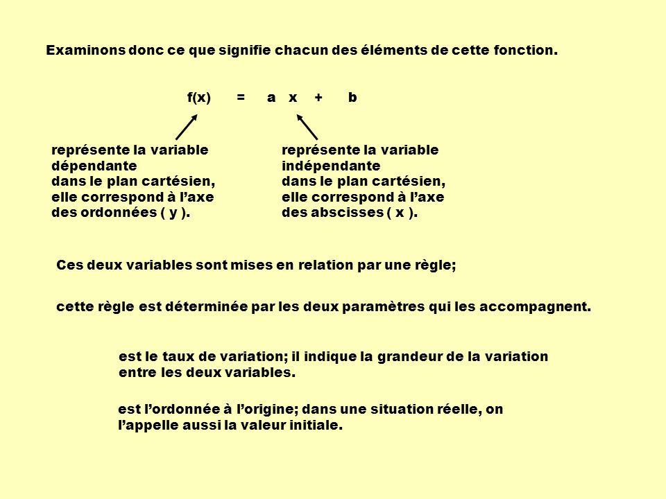 Dans une table de valeurs, le taux de variation est constant mais les différents couples ne sont pas proportionnels.