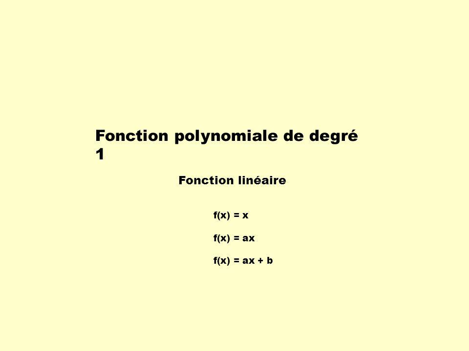 Fonction polynomiale de degré 1 Fonction linéaire f(x) = x f(x) = ax f(x) = ax + b