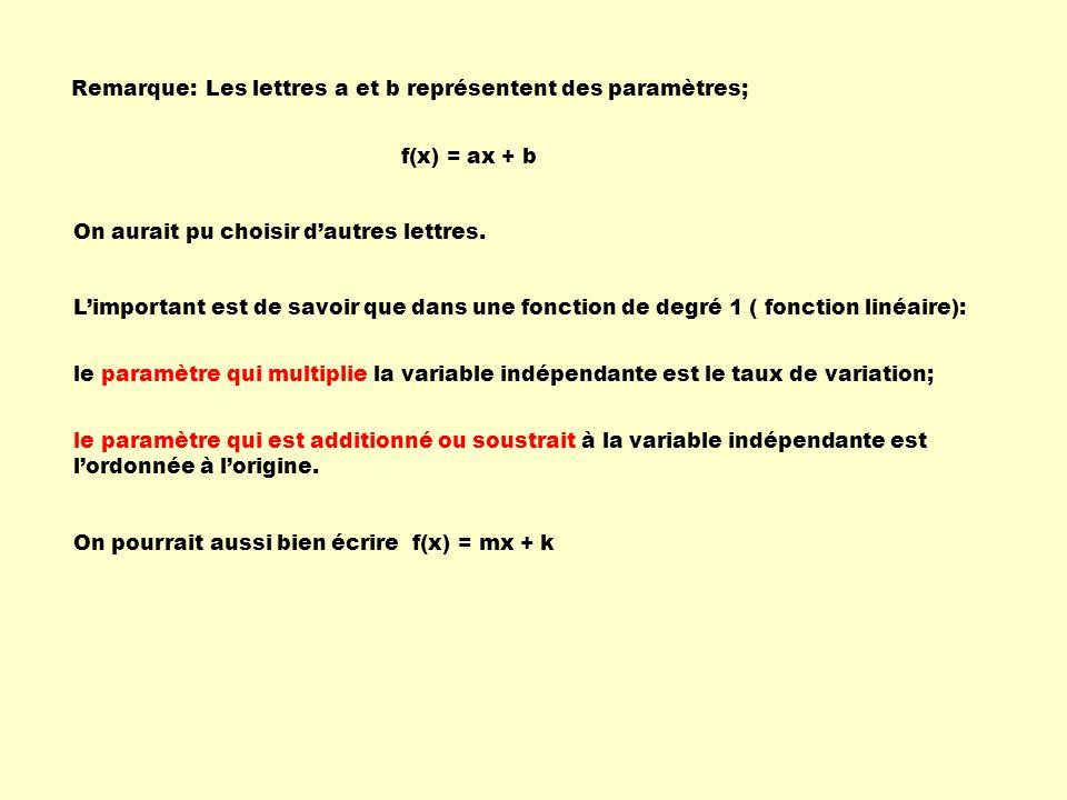 Remarque:Les lettres a et b représentent des paramètres; f(x) = ax + b On aurait pu choisir dautres lettres.