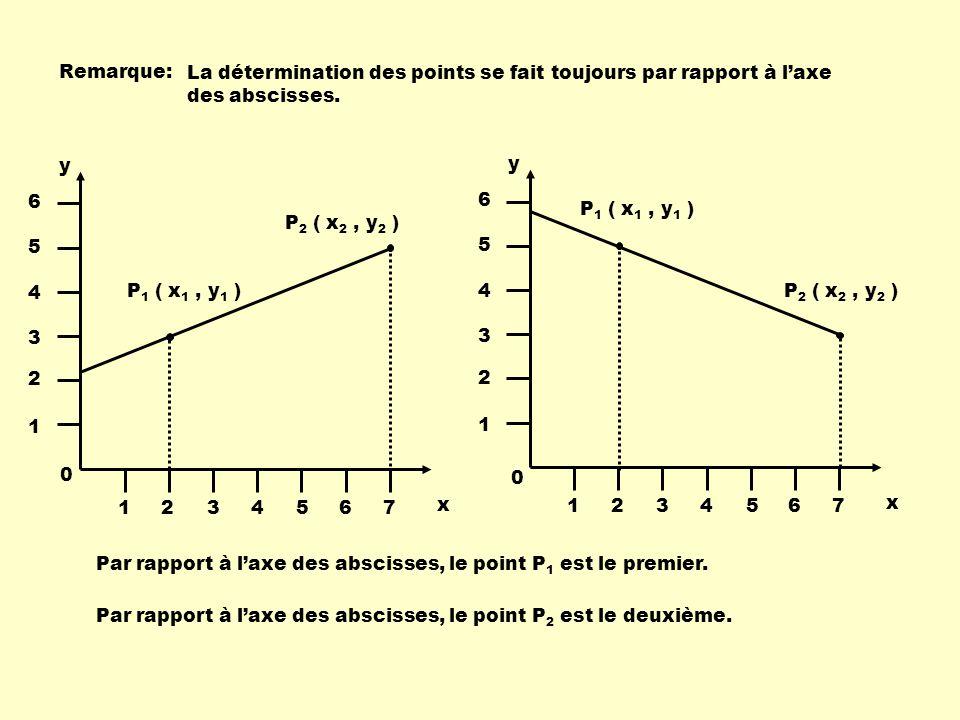 Remarque: La détermination des points se fait toujours par rapport à laxe des abscisses.