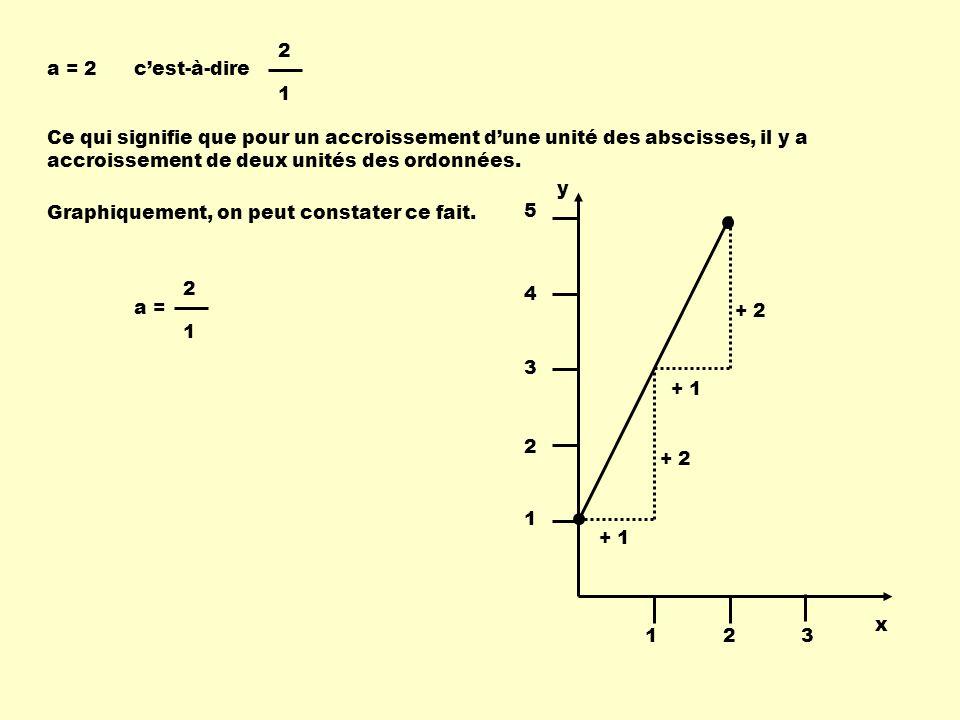 a = 2 2 1 Graphiquement, on peut constater ce fait.