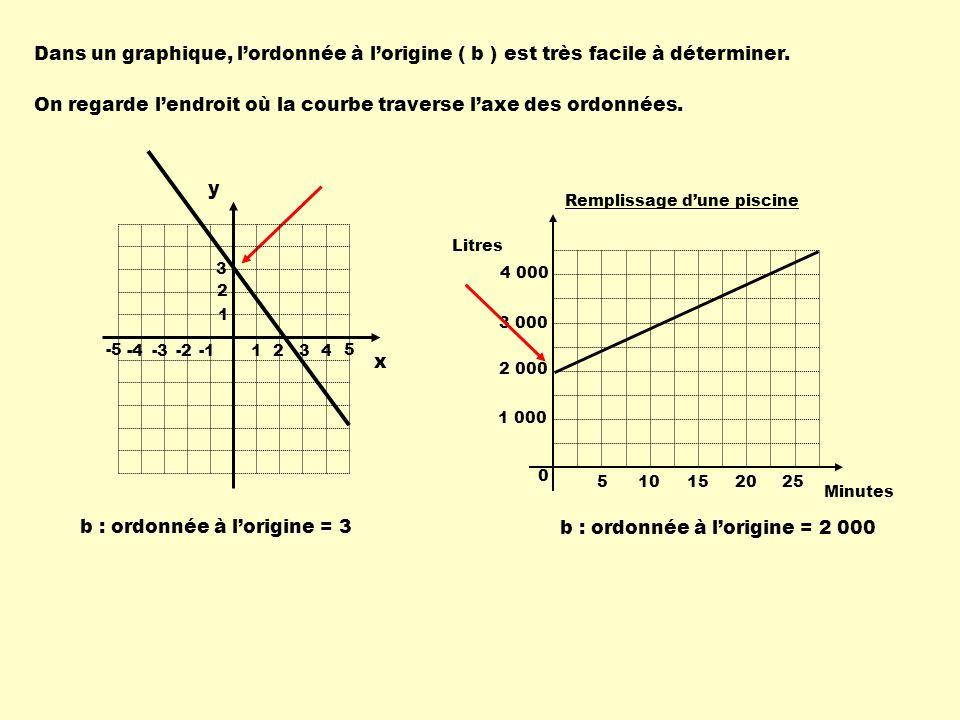 Dans un graphique, lordonnée à lorigine ( b ) est très facile à déterminer.