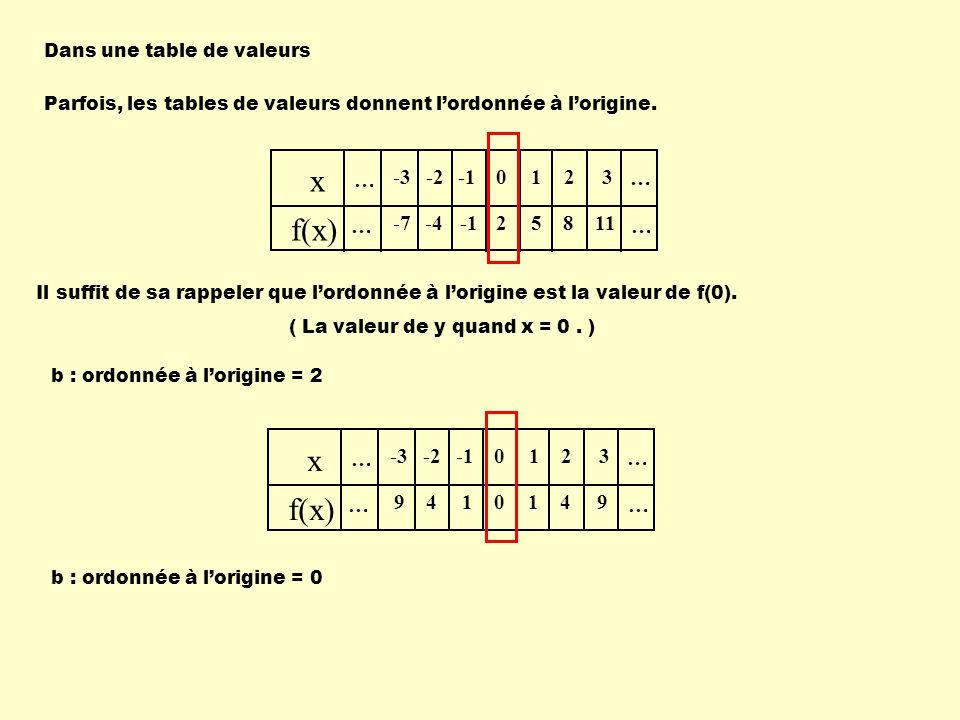 Dans une table de valeurs Parfois, les tables de valeurs donnent lordonnée à lorigine.