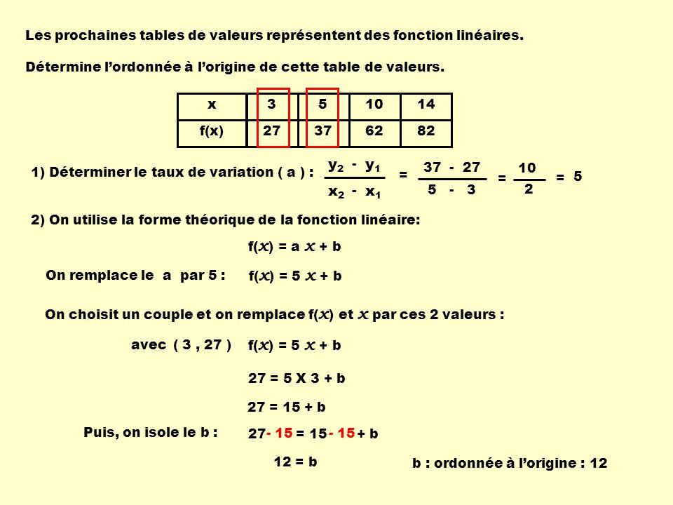27 = 15 + b x f(x) 3 27 5 37 10 62 14 82 Les prochaines tables de valeurs représentent des fonction linéaires.