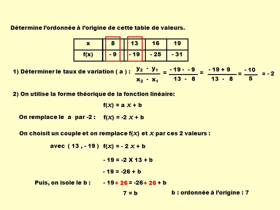 - 19 = -26 + b x f(x) 8 - 9 13 - 19 16 - 25 19 - 31 1) Déterminer le taux de variation ( a ) : x1x1 x2x2 - y1y1 y2y2 - = - 2 2) On utilise la forme théorique de la fonction linéaire: f( x ) = a x + b On remplace le a par -2 : f( x ) = -2 x + b On choisit un couple et on remplace f( x ) et x par ces 2 valeurs : f( x ) = - 2 x + b avec( 13, - 19 ) - 19 = -2 X 13 + b - 19 = -26 + b Puis, on isole le b : + 26 7 = b b : ordonnée à lorigine : 7 - 19 - - 9 13 - 8 = - 19 + 9 13 - 8 = - 10 5 = Détermine lordonnée à lorigine de cette table de valeurs.