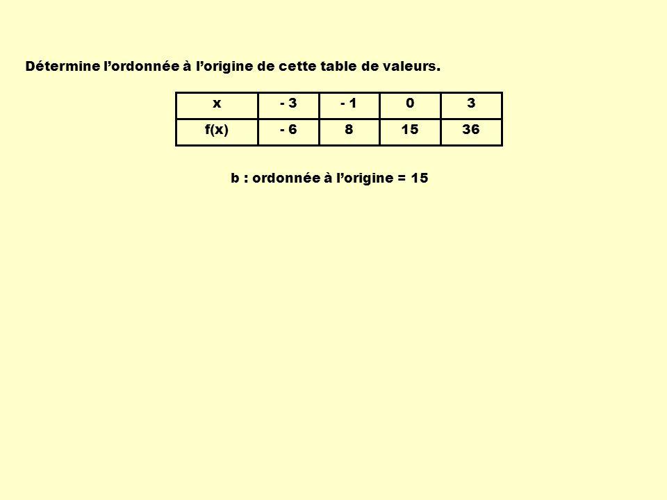 x f(x) - 3 - 6 - 1 8 0 15 3 36 b : ordonnée à lorigine = 15 Détermine lordonnée à lorigine de cette table de valeurs.