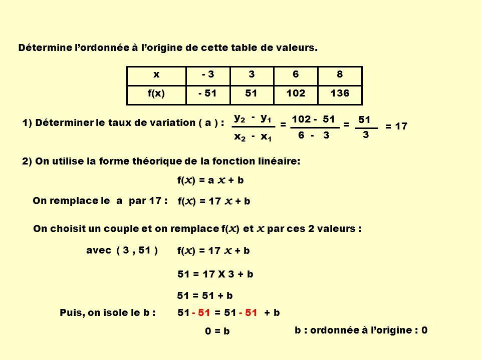 51 = 51 + b x f(x) - 3 - 51 3 51 6 102 8 136 1) Déterminer le taux de variation ( a ) : x1x1 x2x2 - y1y1 y2y2 - = 17 2) On utilise la forme théorique de la fonction linéaire: f( x ) = a x + b On remplace le a par 17 : f( x ) = 17 x + b On choisit un couple et on remplace f( x ) et x par ces 2 valeurs : f( x ) = 17 x + b avec( 3, 51 ) 51 = 17 X 3 + b 51 = 51 + b Puis, on isole le b :- 51 0 = b b : ordonnée à lorigine : 0 102 - 51 6 - 3 = 51 3 = Détermine lordonnée à lorigine de cette table de valeurs.