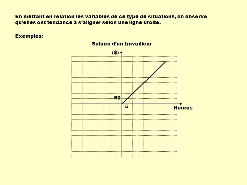 Il a donc subi une variation ( un déplacement ) par rapport à laxe des x.