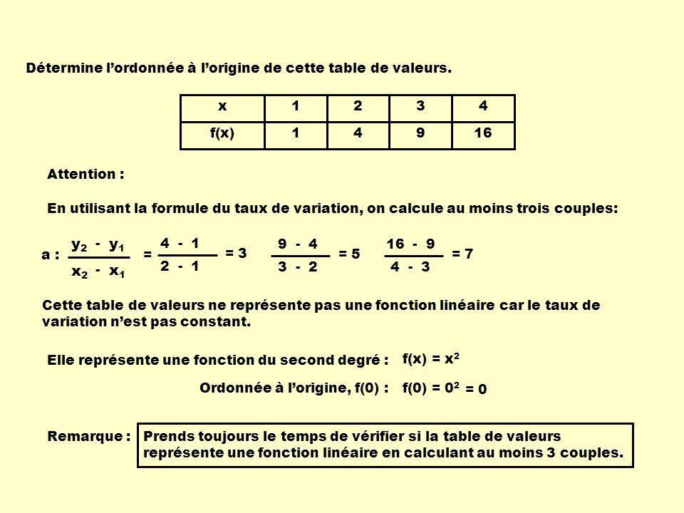 x f(x) 1 1 2 4 3 9 4 16 Détermine lordonnée à lorigine de cette table de valeurs.