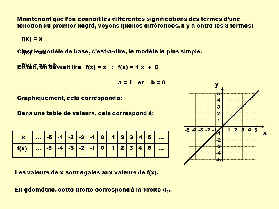 Maintenant que lon connaît les différentes significations des termes dune fonction du premier degré, voyons quelles différences, il y a entre les 3 formes: f(x) = x f(x) = ax f(x) = ax + b Cest le modèle de base, cest-à-dire, le modèle le plus simple.