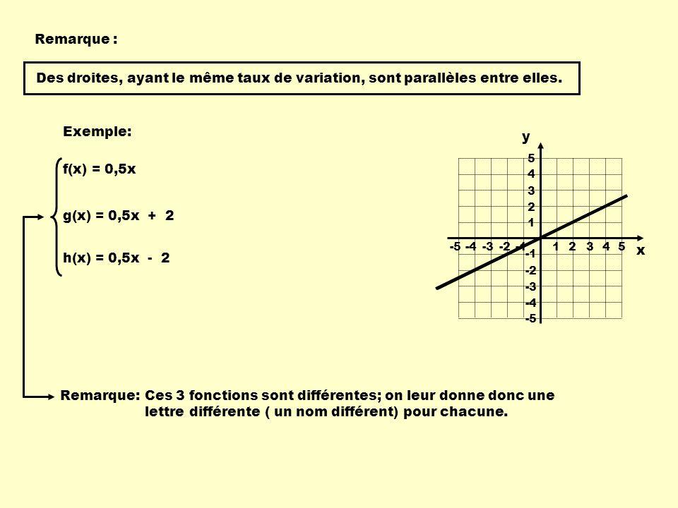 Remarque : Exemple: f(x) = 0,5x 1 234-4-3-2 -55 1 2 3 4 -4 -3 -2 -5 5 g(x) = 0,5x + 2 h(x) = 0,5x - 2 x y Des droites, ayant le même taux de variation, sont parallèles entre elles.