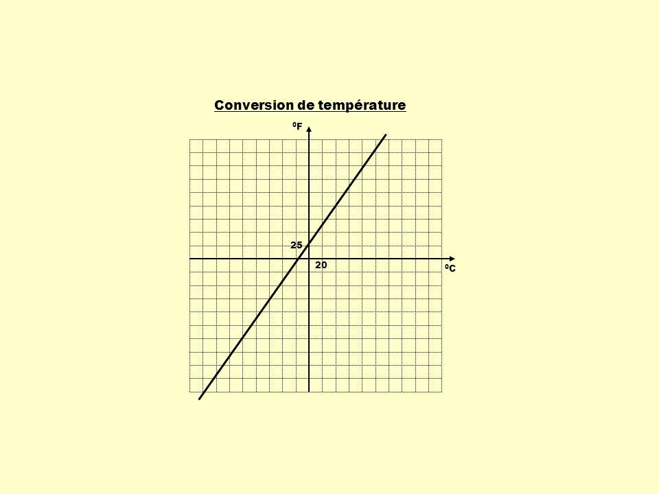 En reportant la variation des ordonnées sur la variation des abscisses, on obtient le taux de variation de la fonction.