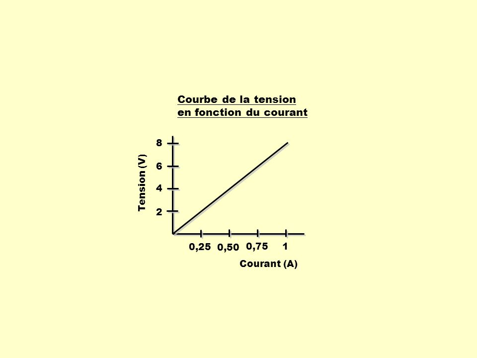 Courbe de la tension en fonction du courant Courant (A) 0,25 0,50 0,75 1 Tension (V) 2 4 6 8