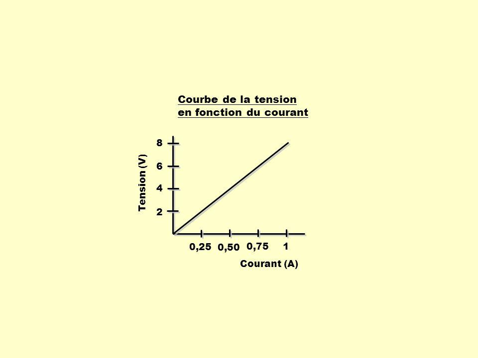 13 = 26 + b x f(x) 1 - 10,4 4 - 2,6 7 5,2 10 13 1) Déterminer le taux de variation ( a ) : x1x1 x2x2 - y1y1 y2y2 - = 2,6 2) On utilise la forme théorique de la fonction linéaire: f( x ) = a x + b On remplace le a par 2,6 : f( x ) = 2,6 x + b On choisit un couple et on remplace f( x ) et x par ces 2 valeurs : f( x ) = 2,6 x + b avec( 10, 13 ) 13 = 2,6 X 10 + b 13 = 26 + b Puis, on isole le b : - 26 - 13 = b b : ordonnée à lorigine : - 13 13 - 5,2 10 - 7 = 7,8 3 = Si possible, pour faciliter les calculs, on choisit des couples de nombres positifs.