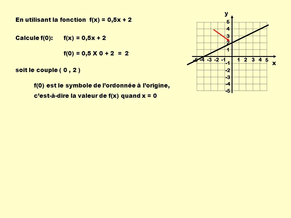 En utilisant la fonction f(x) = 0,5x + 2 Calcule f(0): 1 234-4-3-2 -55 1 2 3 4 -4 -3 -2 -5 5 f(x) = 0,5x + 2 f(0) = 0,5 X 0 + 2 =2 soit le couple ( 0, 2 ) f(0) est le symbole de lordonnée à lorigine, cest-à-dire la valeur de f(x) quand x = 0 x y