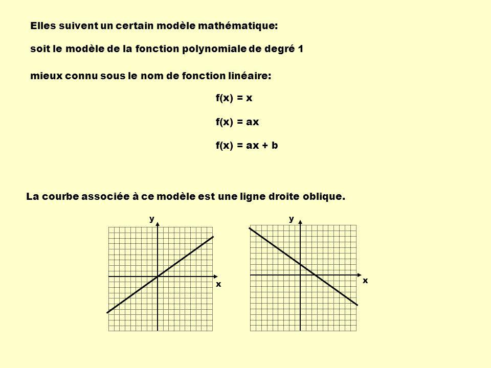 Elles suivent un certain modèle mathématique: soit le modèle de la fonction polynomiale de degré 1 mieux connu sous le nom de fonction linéaire: f(x) = x f(x) = ax f(x) = ax + b La courbe associée à ce modèle est une ligne droite oblique.