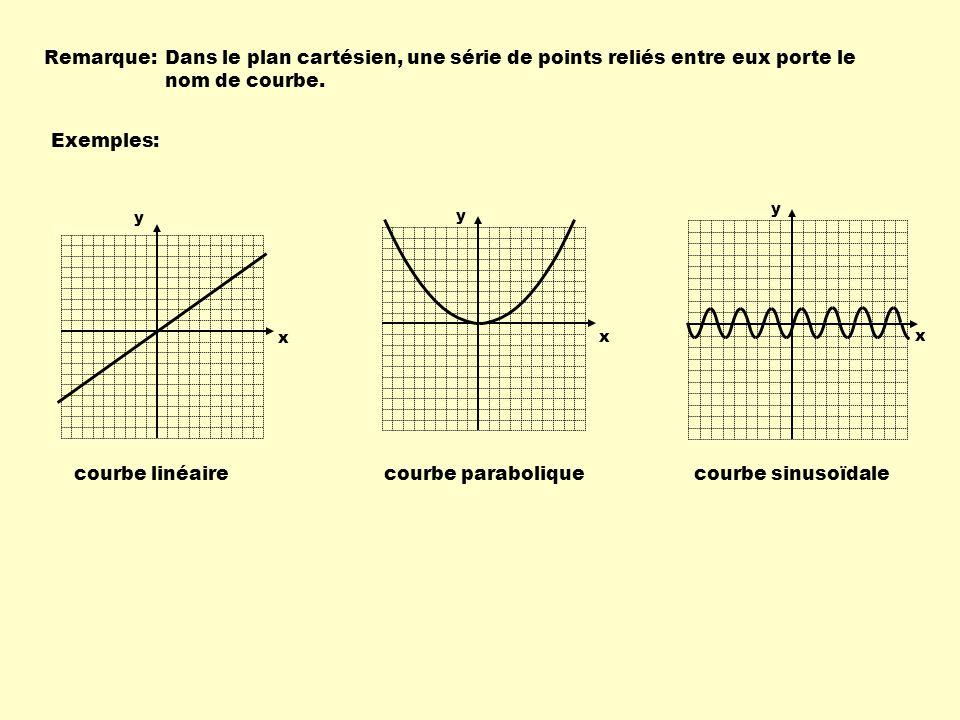 Léquation est f( x ) = 7 x + 15 f(13) = 7 X 13 + 15 =106 Utilisons, maintenant, la règle pour déterminer la valeur demandée.