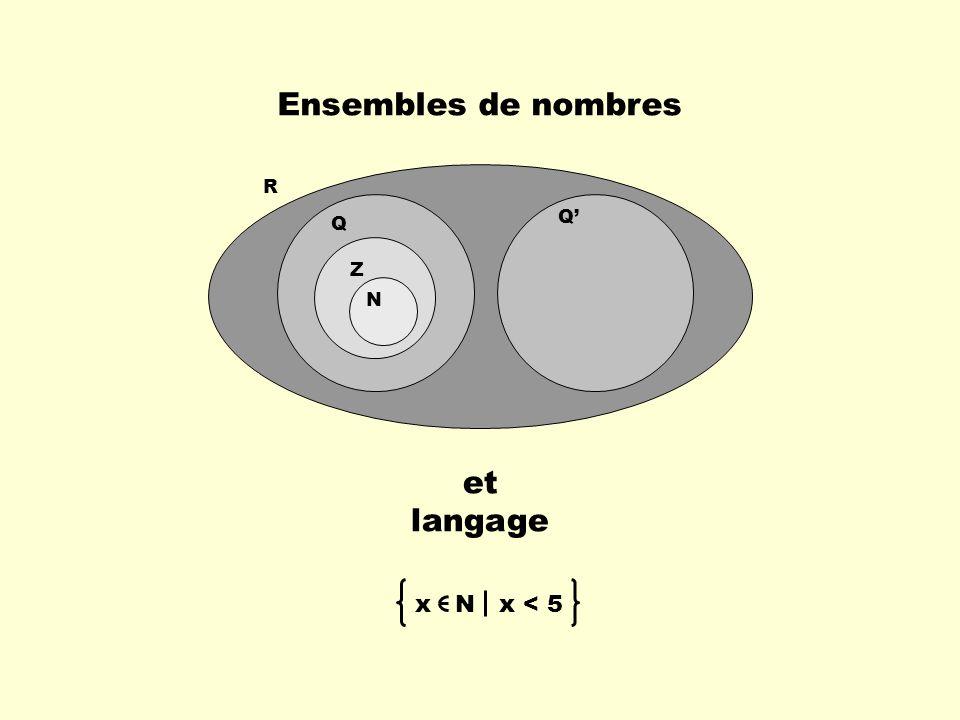 Ensembles de nombres et langage Q R Q Z N x N x < 5