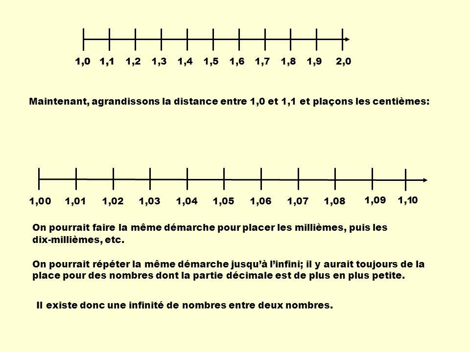 1,11,21,31,41,51,61,71,81,91,02,0 1,11,0 Maintenant, agrandissons la distance entre 1,0 et 1,1 et plaçons les centièmes: 1,09 1,011,021,031,041,051,06