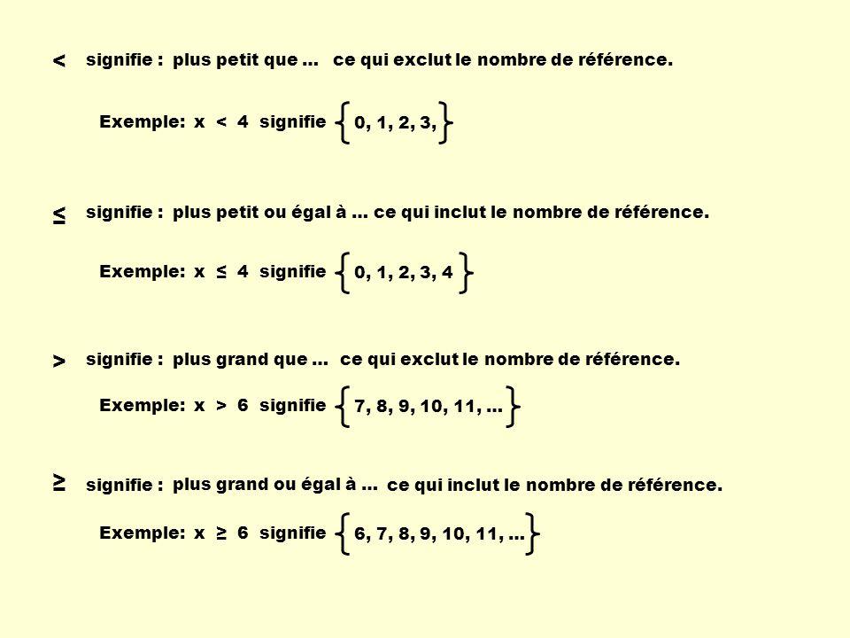 < signifie : > signifie : signifie : plus petit que … plus grand que … plus petit ou égal à … plus grand ou égal à … ce qui exclut le nombre de référe