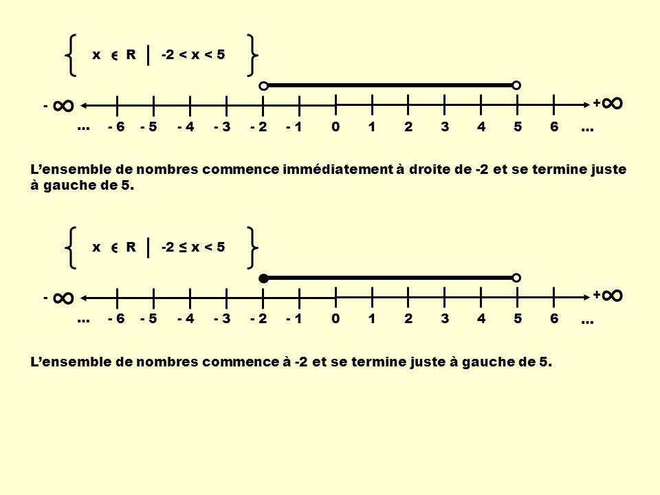 - 0123456 … + - 6- 5- 4- 3- 2- 1 … x R -2 < x < 5 Lensemble de nombres commence immédiatement à droite de -2 et se termine juste à gauche de 5. - 0123