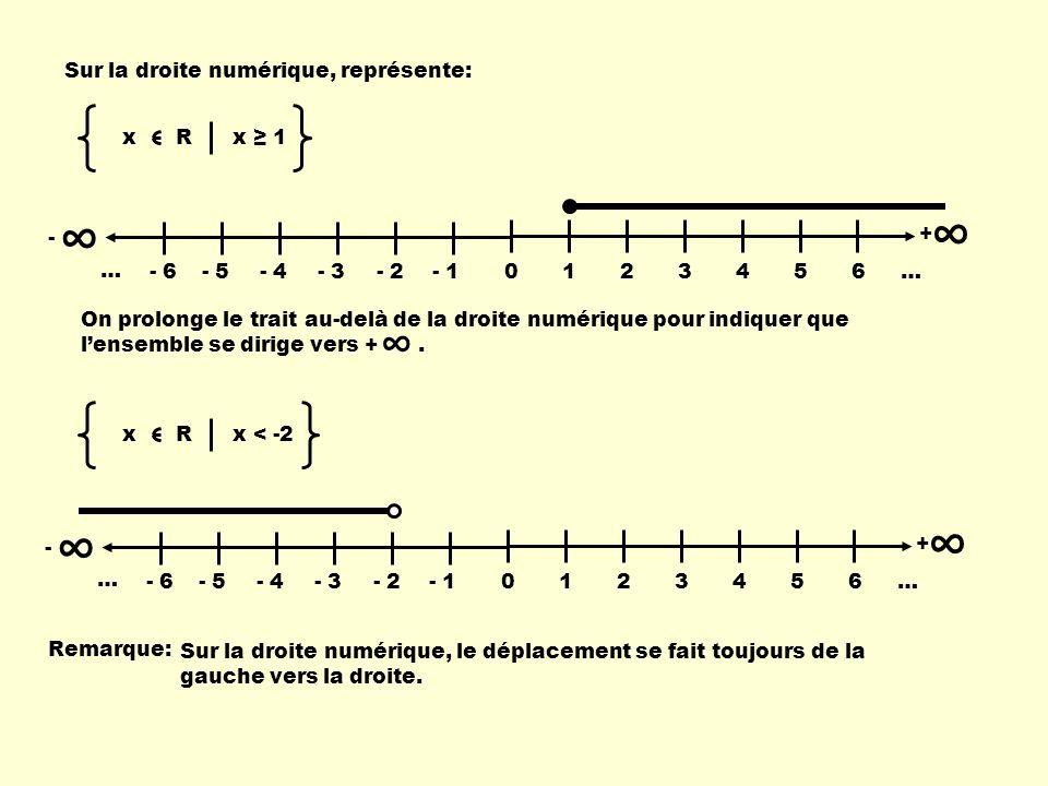 Sur la droite numérique, représente: x R x 1 - 0123456 … + - 6- 5- 4- 3- 2- 1 … On prolonge le trait au-delà de la droite numérique pour indiquer que