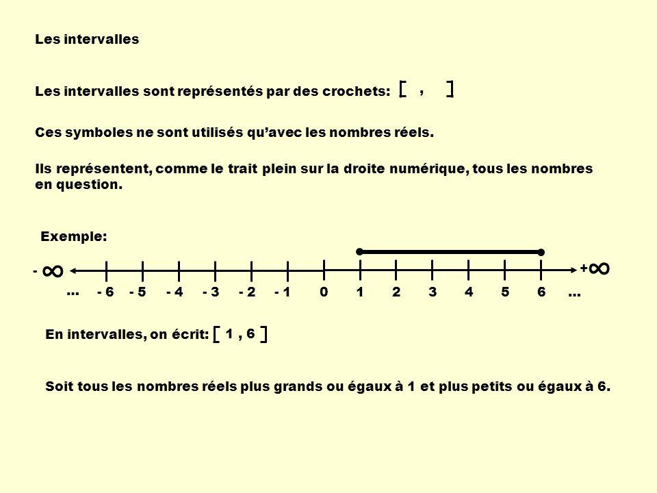Les intervalles Les intervalles sont représentés par des crochets:, Ces symboles ne sont utilisés quavec les nombres réels. Ils représentent, comme le