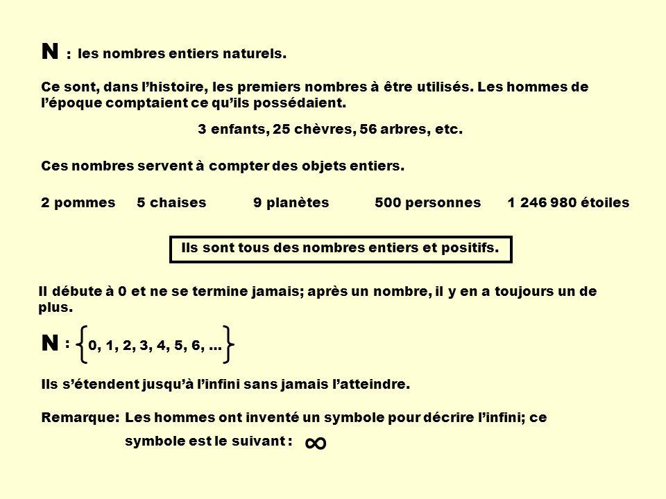 N : Ces nombres servent à compter des objets entiers. 2 pommes5 chaises500 personnes1 246 980 étoiles9 planètes Il débute à 0 et ne se termine jamais;