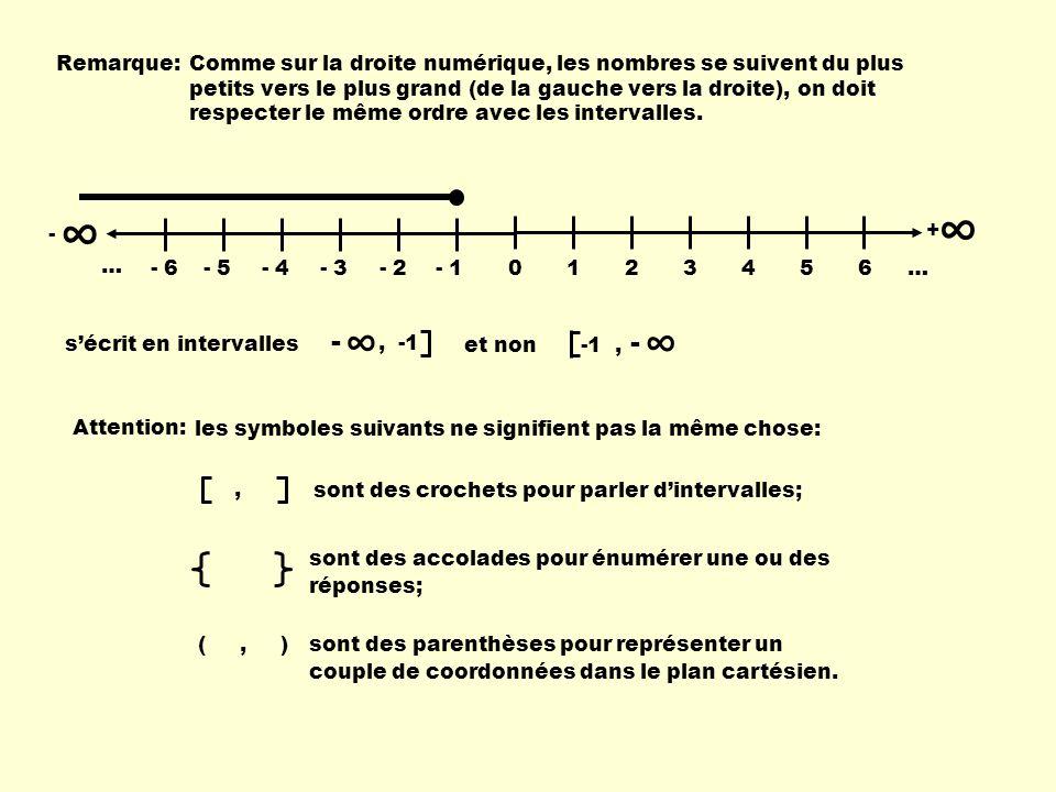 Remarque:Comme sur la droite numérique, les nombres se suivent du plus petits vers le plus grand (de la gauche vers la droite), on doit respecter le m