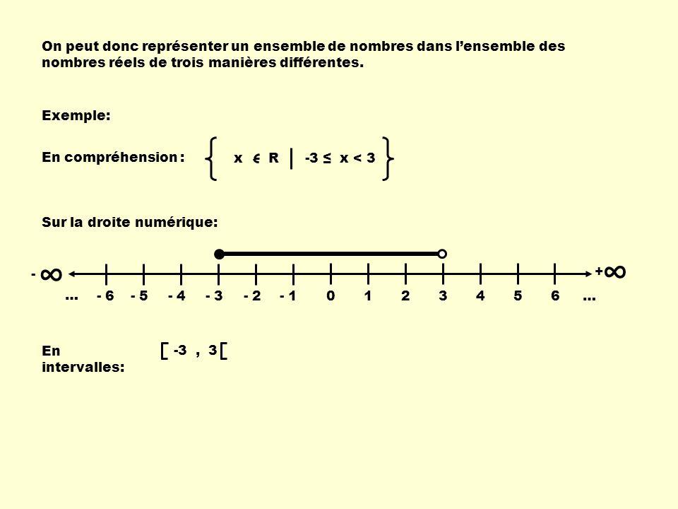 On peut donc représenter un ensemble de nombres dans lensemble des nombres réels de trois manières différentes. Exemple: x R -3 x < 3 En compréhension