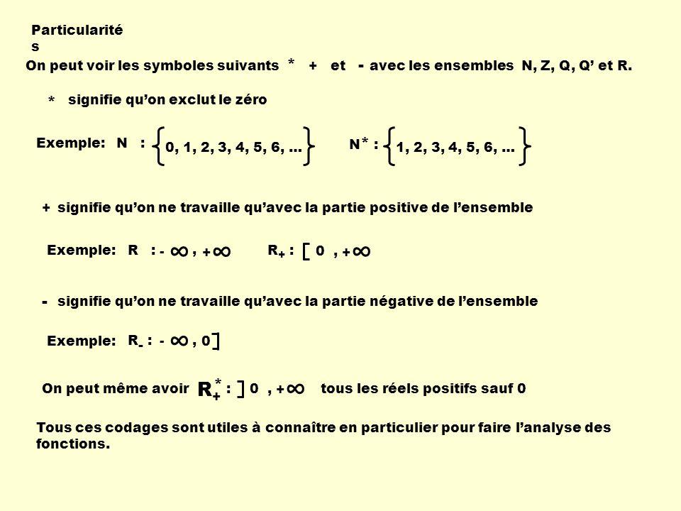 Particularité s On peut voir les symboles suivants * + et - avec les ensembles N, Z, Q, Q et R. * signifie quon exclut le zéro Exemple: 0, 1, 2, 3, 4,