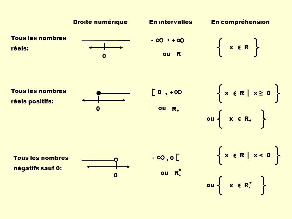 Tous les nombres réels: 0 - +, ouR x R Tous les nombres réels positifs: 0 0, + ou R+R+ x R x 0 ou x R + Tous les nombres négatifs sauf 0: 0 -, 0 ou R-