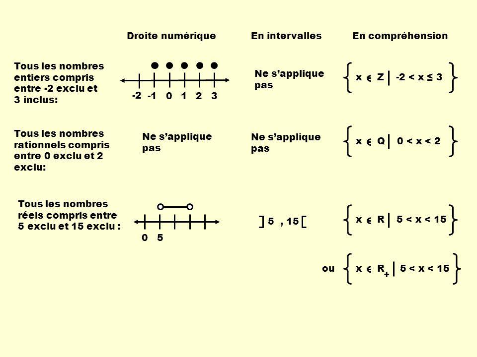 Droite numériqueEn intervallesEn compréhension Tous les nombres entiers compris entre -2 exclu et 3 inclus: 0123 -2 Ne sapplique pas x Z -2 < x 3 Tous