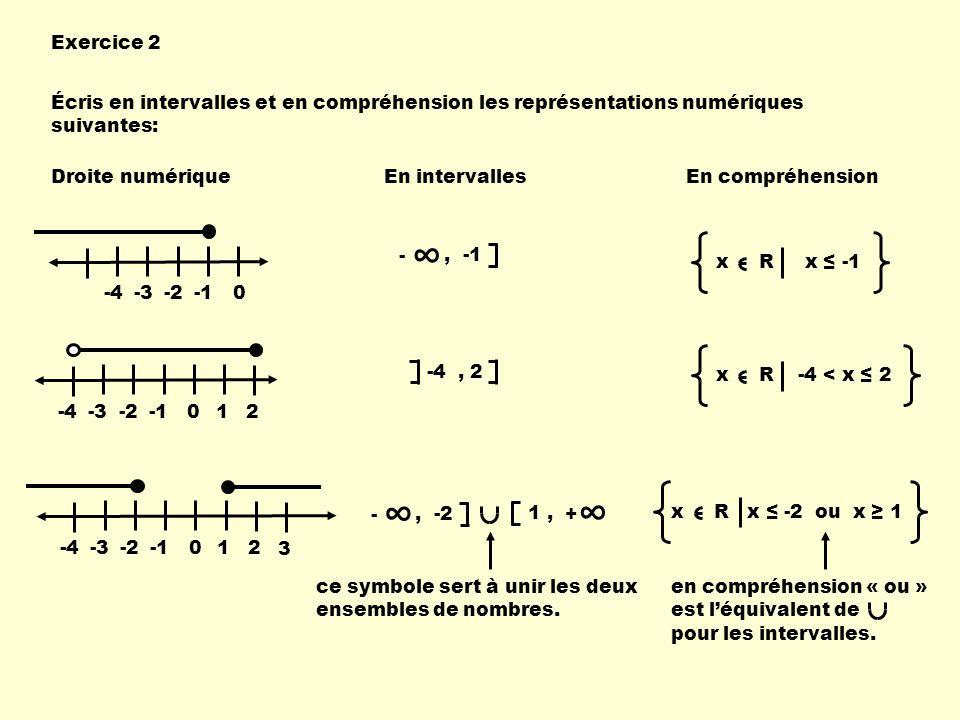 Exercice 2 Écris en intervalles et en compréhension les représentations numériques suivantes: Droite numériqueEn intervallesEn compréhension -4-3-20,